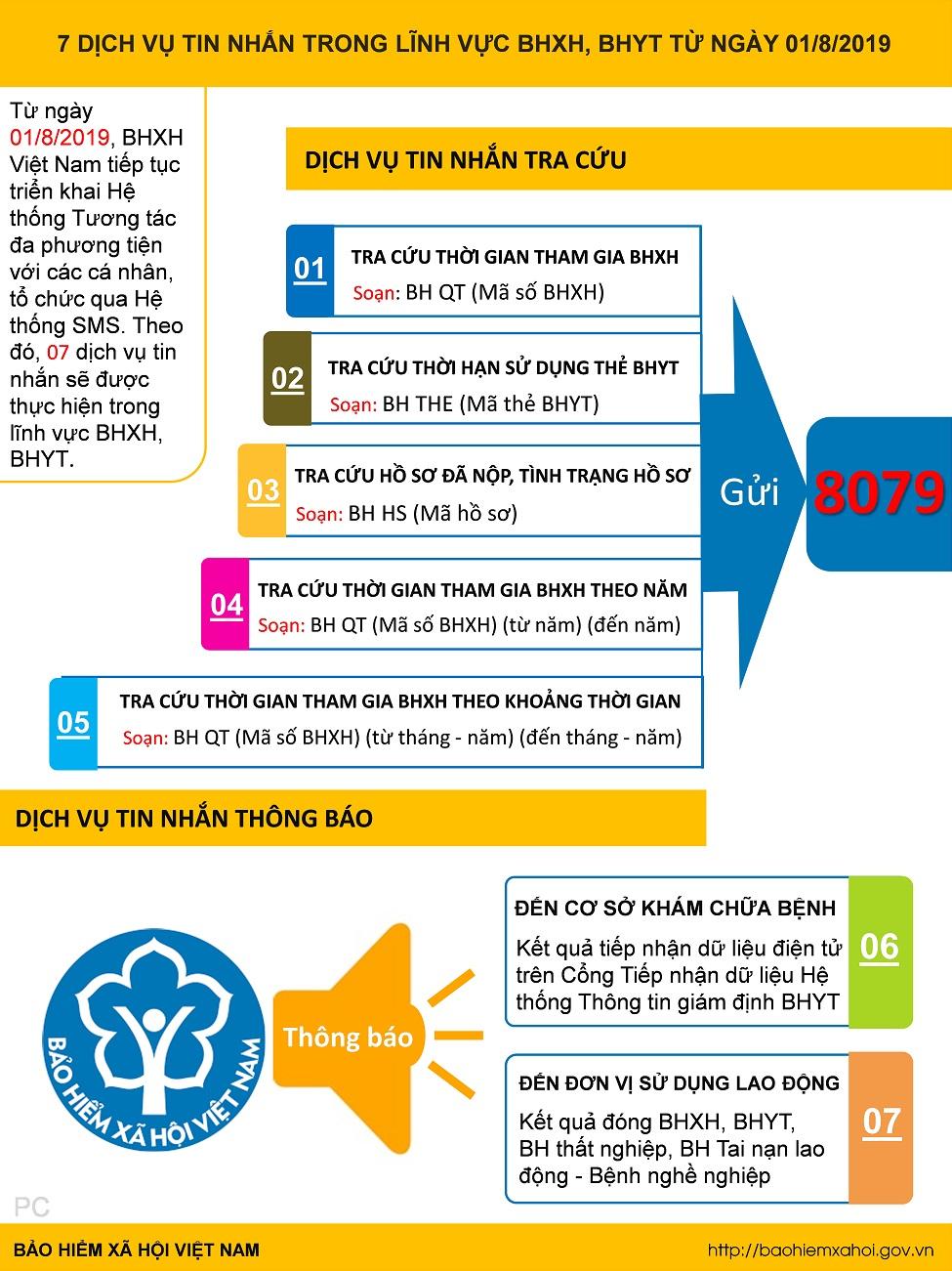 [Infographic] 7 dịch vụ tin nhắn trong lĩnh vực BHXH, BHYT từ ngày 01/8/2019