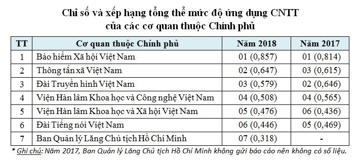 BHXH Việt Nam tiếp tục giữ vị trí đứng đầu về ứng dụng CNTT
